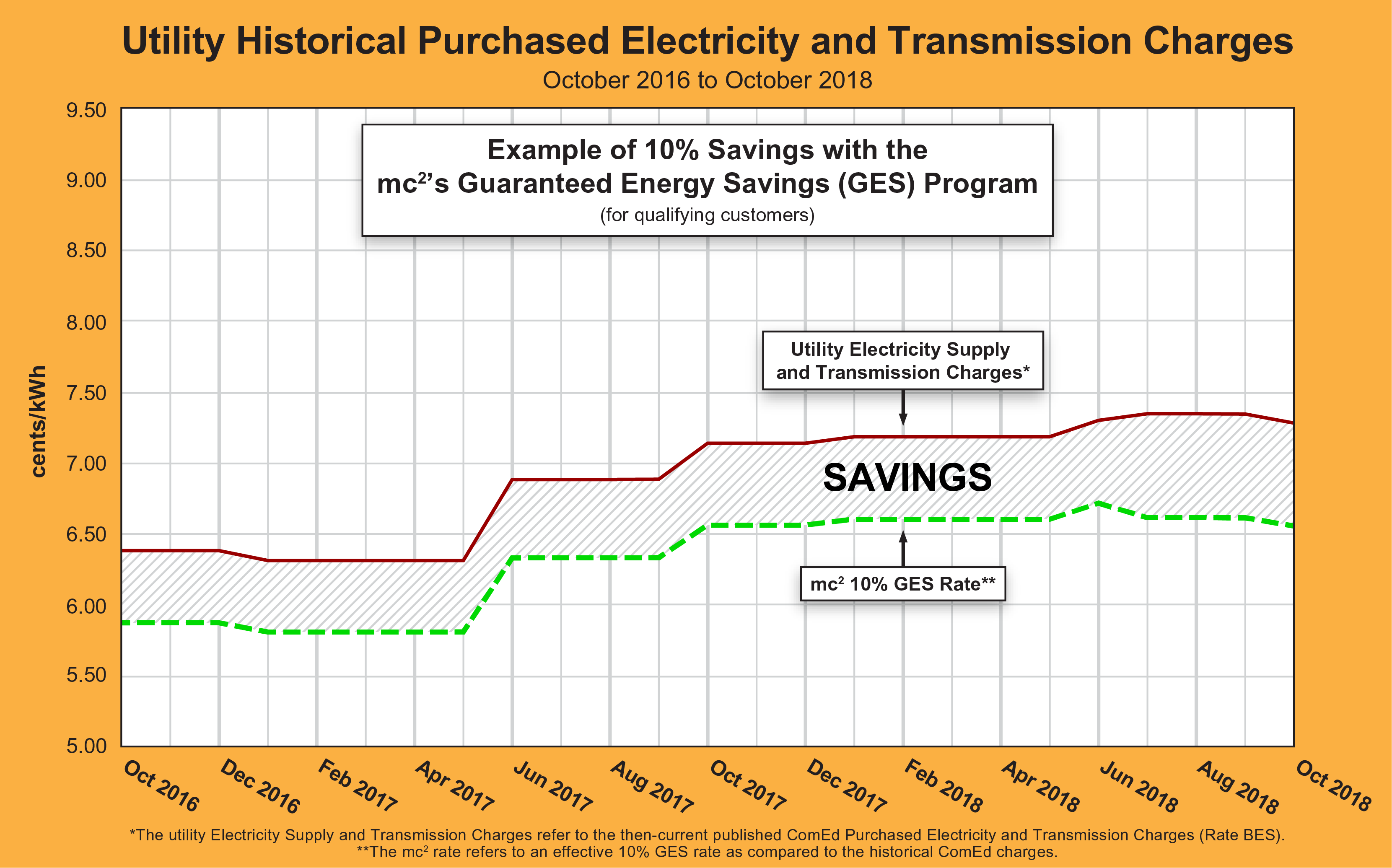 Historical Electricity Pricing